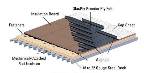 Commercial Flat Roof Systems Minneapolis Minnesota